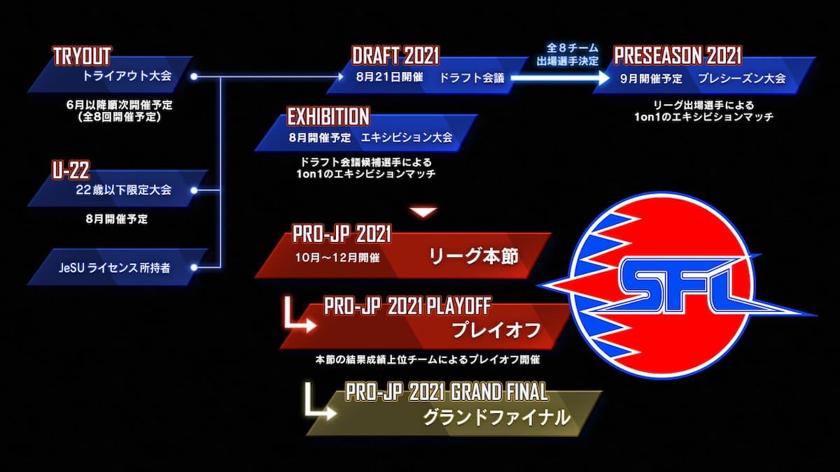 ストリートファイターリーグ: Pro-JP 2021 ロードマップ