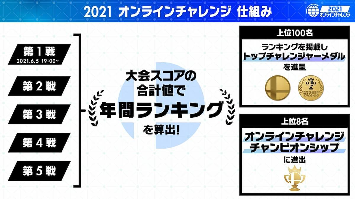 2021 オンラインチャレンジチャンピオンシップ