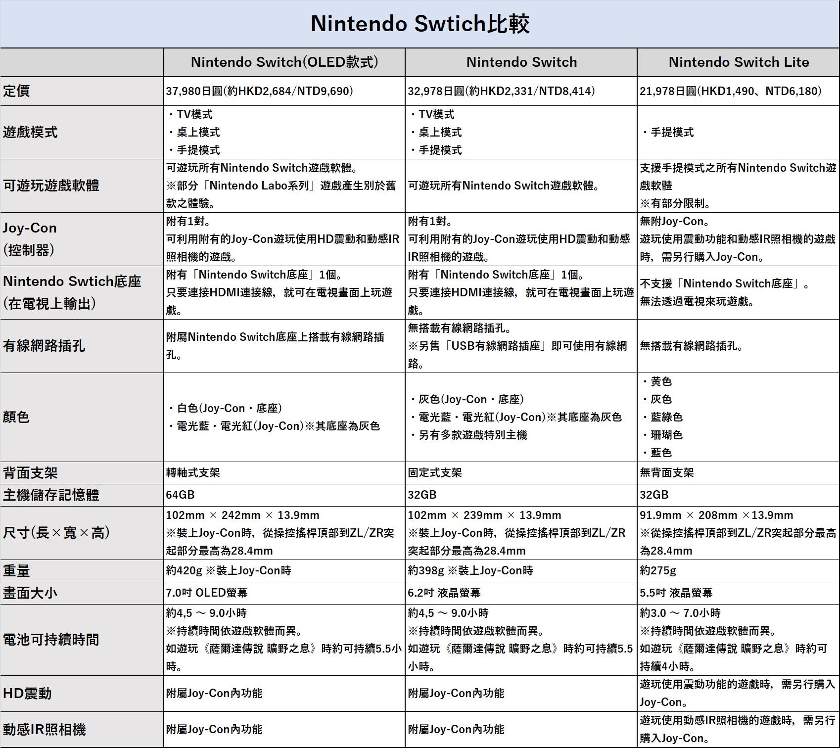 Nintendo Switch各機種性能