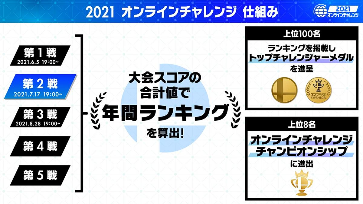 2021 オンラインチャレンジ 第2戦