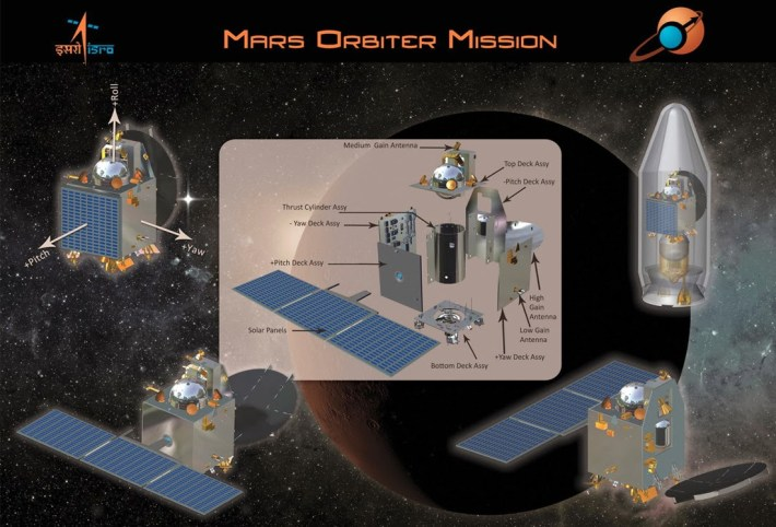 Mangalyaan - India's Mars Orbiter Mission
