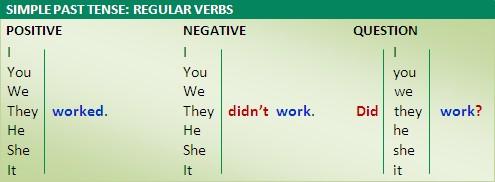 Simple Past Tense  Regular verbs  FUN LESSONS