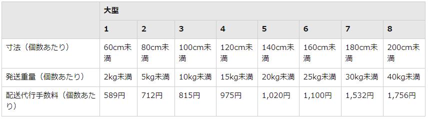 大型サイズFBA配送代行手数料