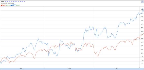 Microsoft stock price under Nadella