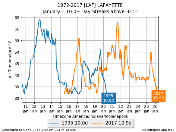 Chart of 1995 and 2017 above-freezing streaks.
