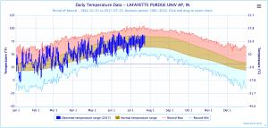 xmACIS2 interactive temperature graph for Lafayette, IN.