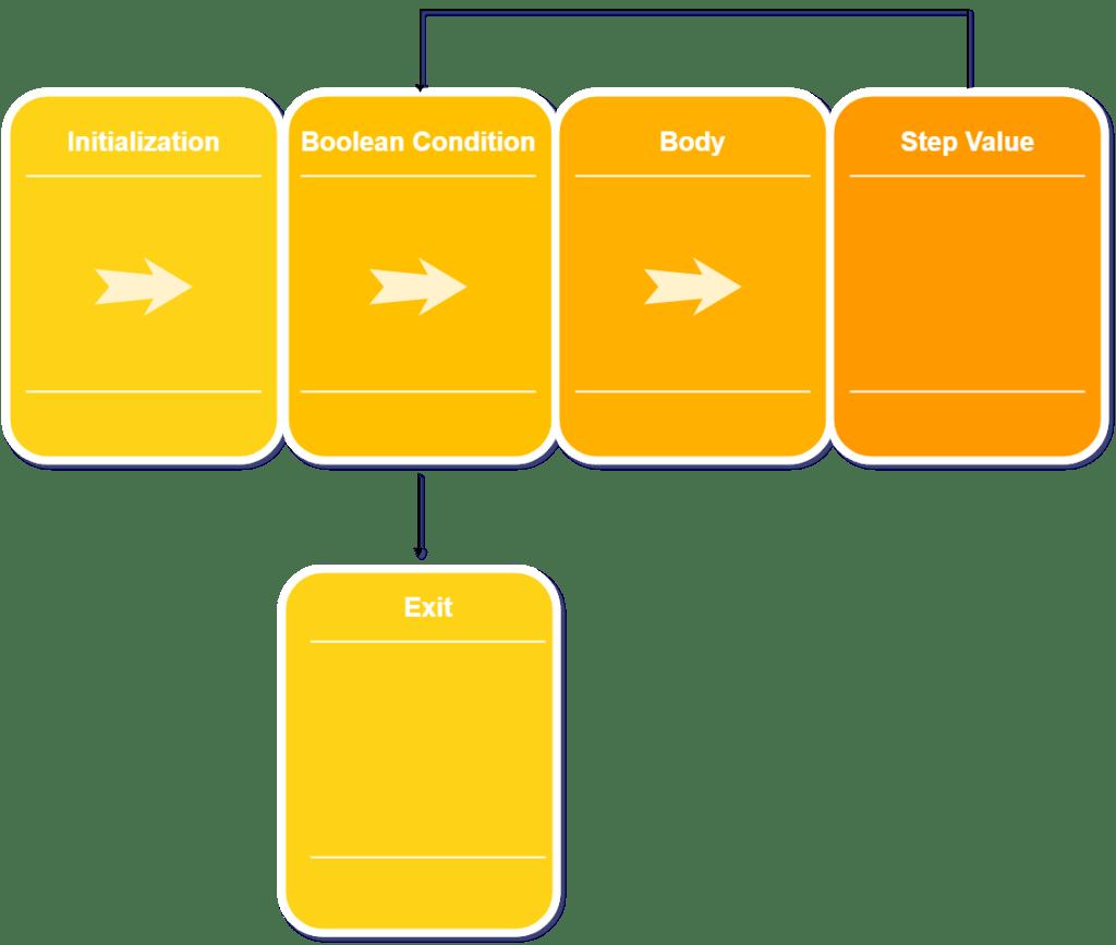 hight resolution of java for loop diagram