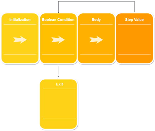 small resolution of java for loop diagram