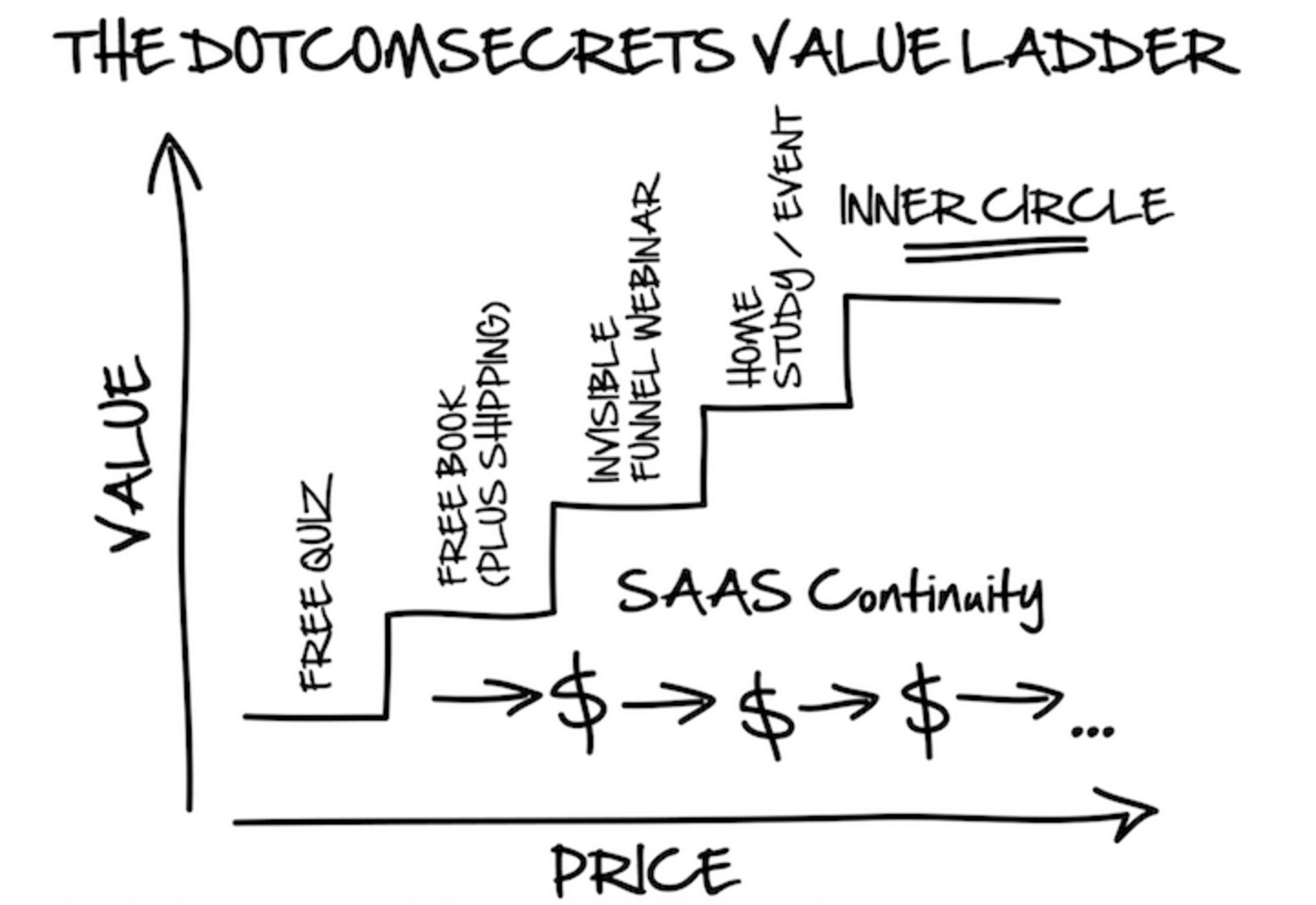 Why Your Business Should Be Using A Value Ladder