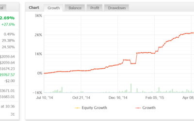 FunnelTrader EA | Performance Review