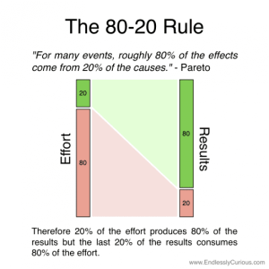 Paretos-80-20-rule-550x550