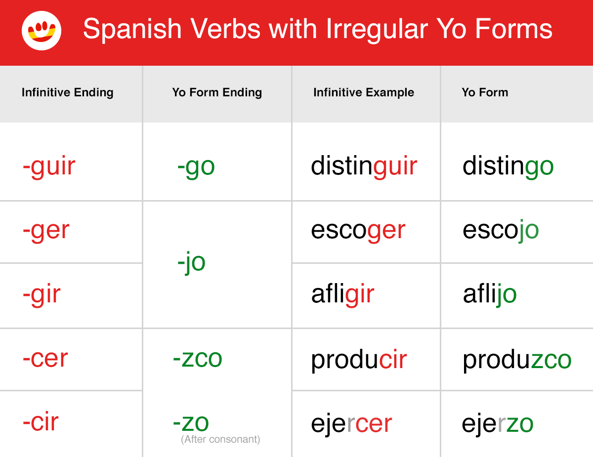 Simple Preterite Spanish Worksheet