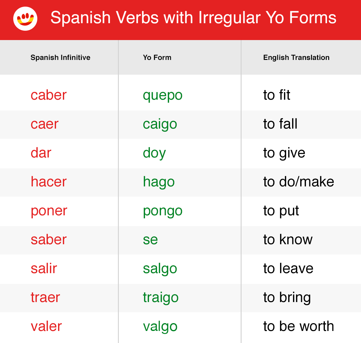 List Of Present Tense Spanish Verbs