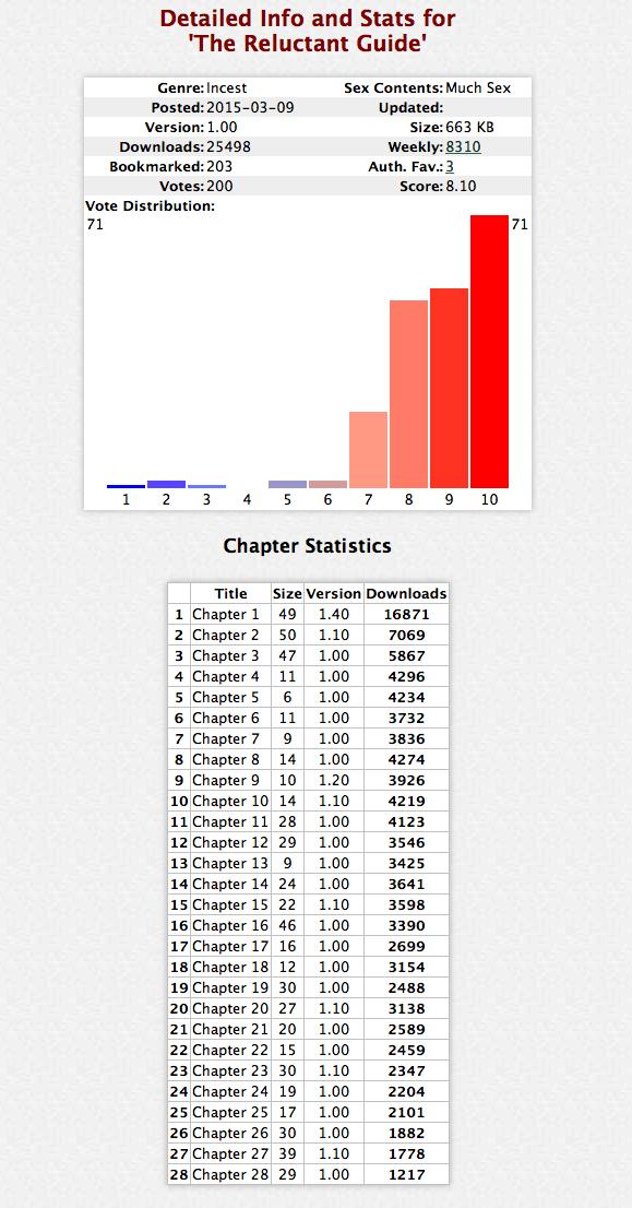 stats200