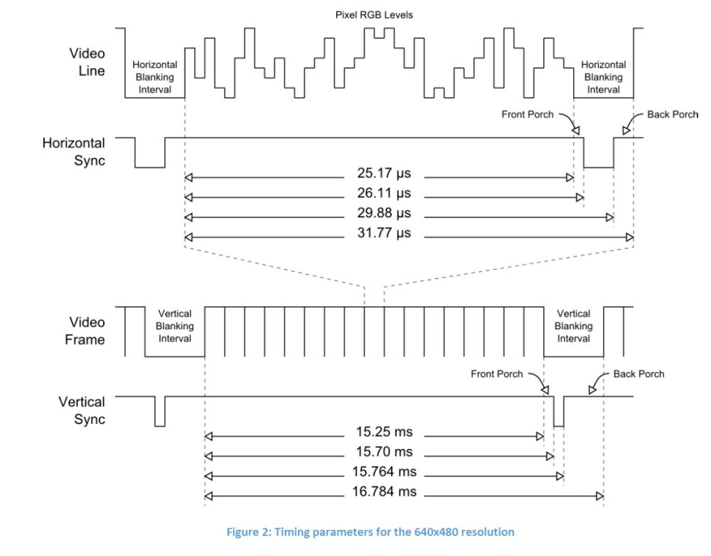 medium resolution of implementation of dtbdm decision tree based de noising method on max 10 nios ii embedded evaluation kit funrtl