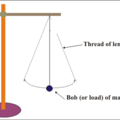 Law Of Conservation Mass Diagram 1999 Ford Explorer Wiring Simple Pendulum  Innovation Blog