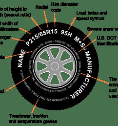 tire code tire identification diagram [ 2000 x 1538 Pixel ]