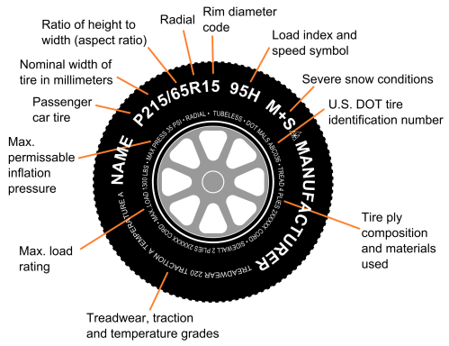 small resolution of tire code tire identification diagram