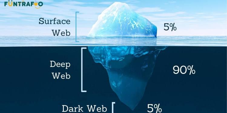 Deep Web, Dark Web And Surface Web