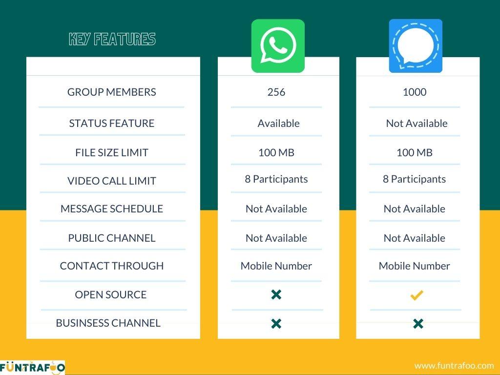 Key Takeaways between WhatsApp and Signal