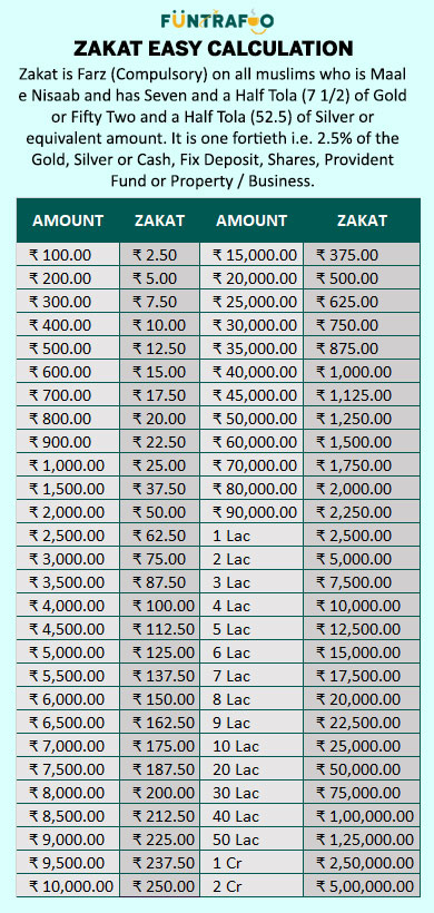 Zakat Calculation Breakup Table