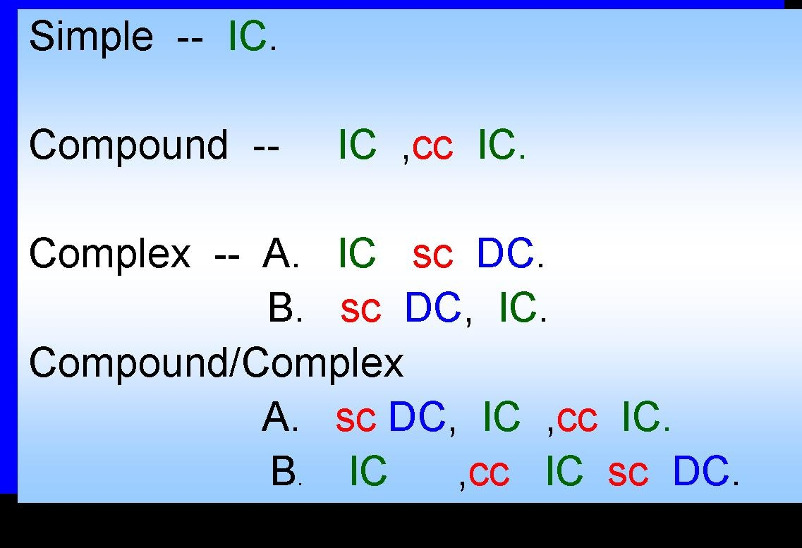 how to diagram a complex sentence wiring for spotlights high beam types of structure  skbe1023 structures in