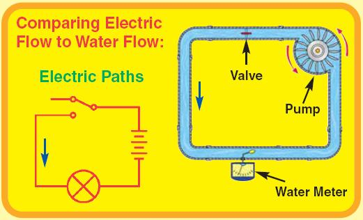 In A Complete Electric Circuit We Can Use Symbols To Draw Circuits