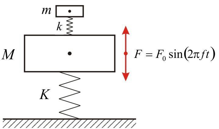 Diagramma delle forze di un mass damper