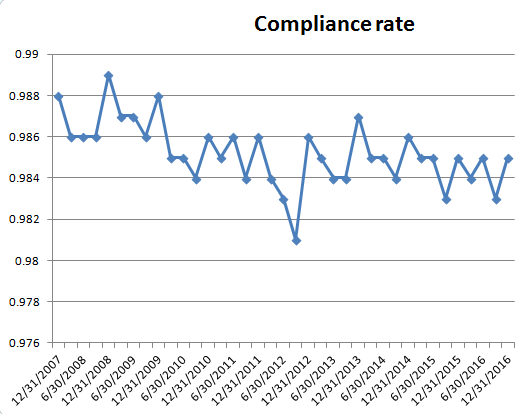 compliance-rate