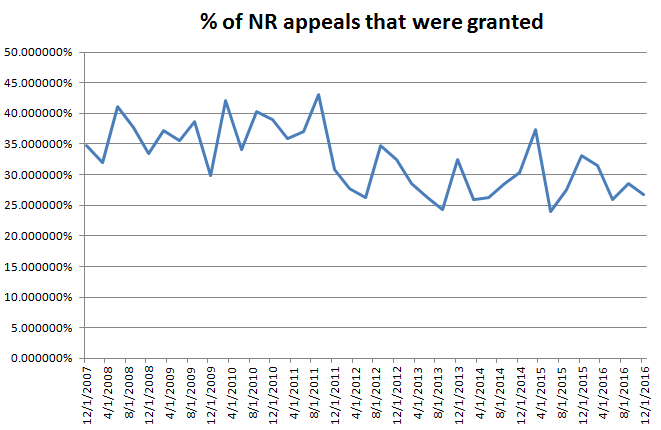 percent-of-nr-appeals-that-were-granted