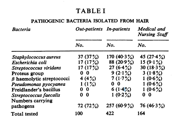 Pathogens found on human hair