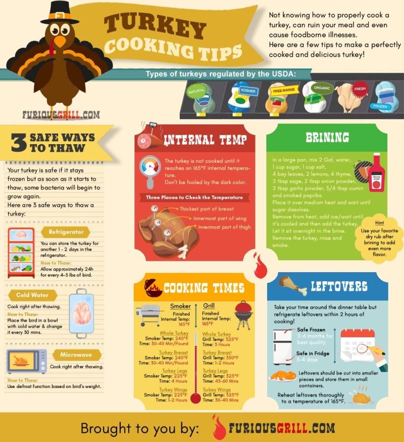 How Long to Smoke a Turkey