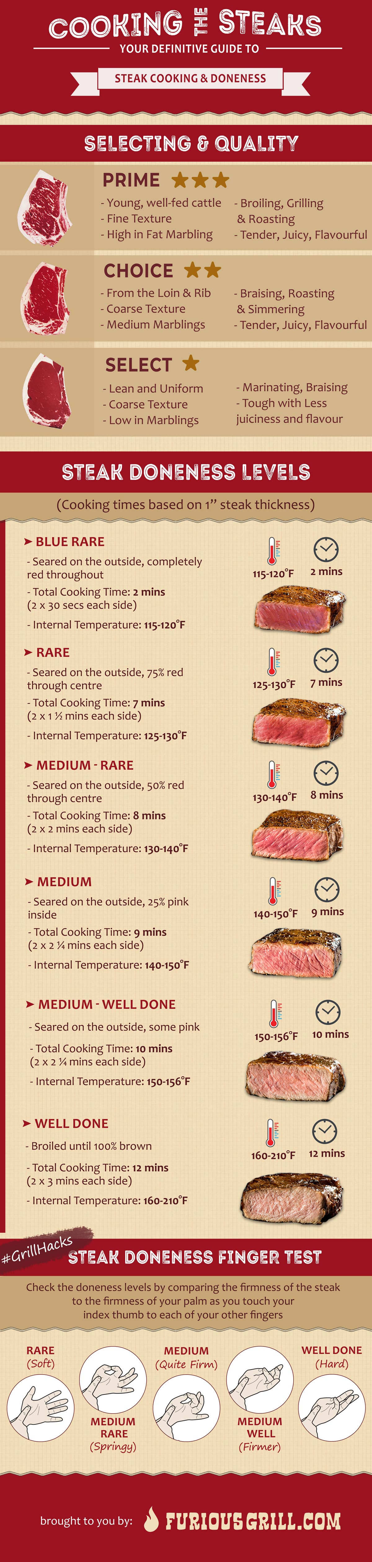 Steak Doneness Chart and Temperature Tables