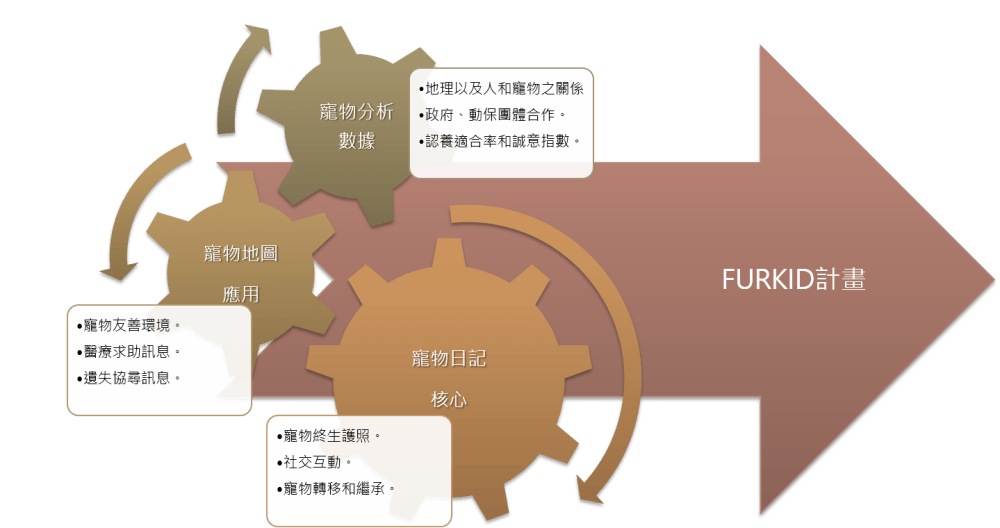FURKID計畫 5 Travel of Rice 小米遊記