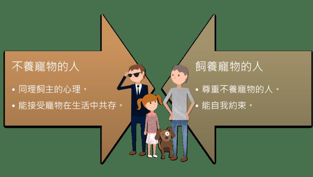 寵物友善環境發展協會 2 Travel of Rice 小米遊記