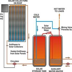 Solar Power Diagram How It Works 1997 Honda Civic Dx Radio Wiring The Furman Farm Sustainable Production And Living