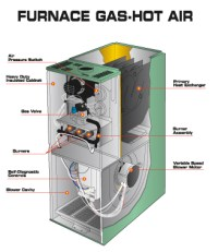 Furnaces Edmonton | Are Natural Gas Furnaces Right for You?