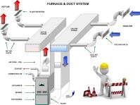 Furnace: Furnace And Duct