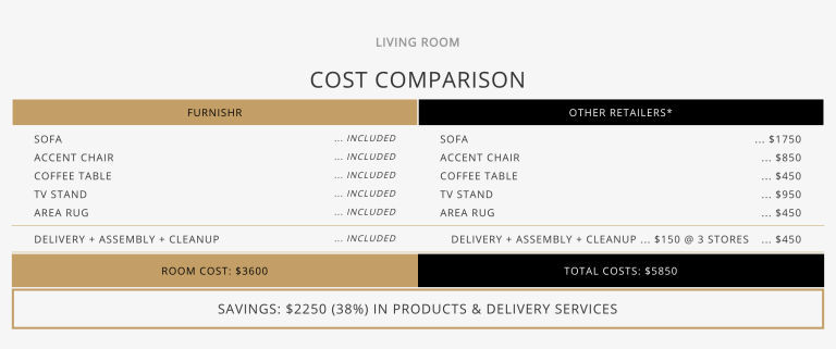 Cost of furnishing a living room