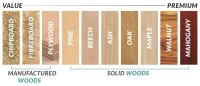 Guide To Wood Types | Furniture 123