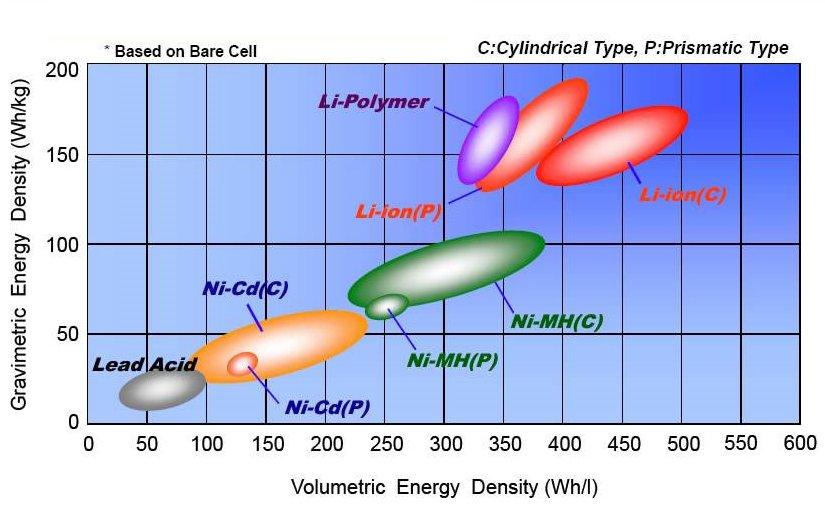 Electric bike Lithium-Ion battery energy density comparison