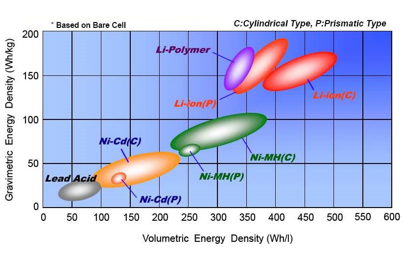 Electric bike Lithium-Ion battery energy density comparison