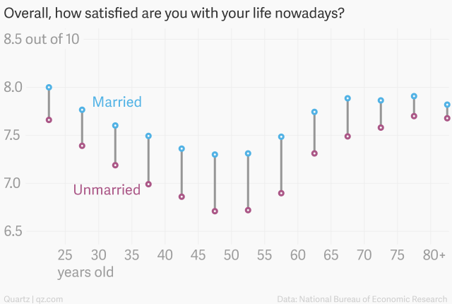 This chart suggests married people are WAY happier than