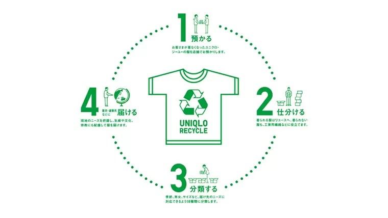 ユニクロ・GUリサイクル活動
