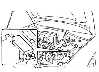 Fuse Box Diagram > Subaru Baja (2003-2006)