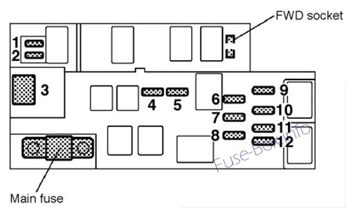 Fuse Box Diagram Subaru Outback (1999-2004)