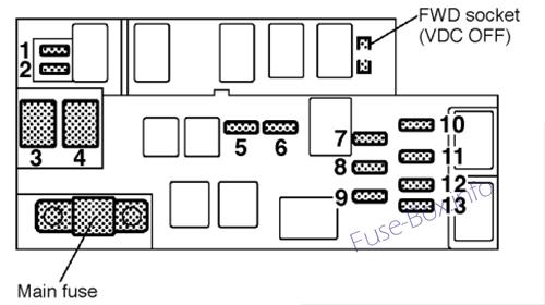 Fuse Box Diagram Subaru Legacy (1999-2004)