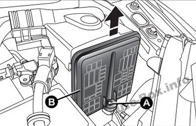 Fuse Box Diagram > Fiat Panda (2012-2018)