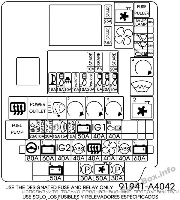 Fuse Box Diagram KIA Carens (RP; 2014-2019..)