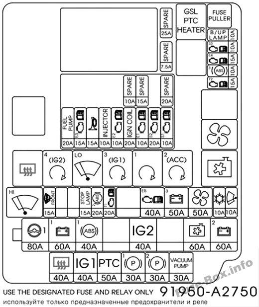 Fuse Box Diagram KIA Cee'd (JD; 2013-2018)